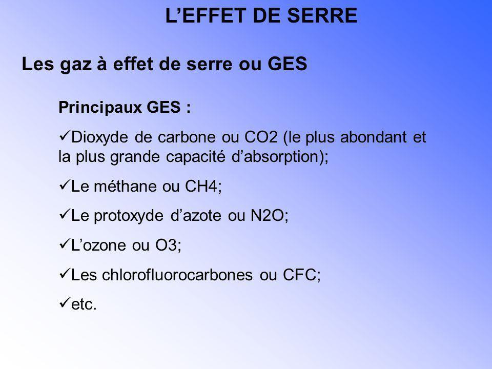 L'EFFET DE SERRE Les gaz à effet de serre ou GES Principaux GES :