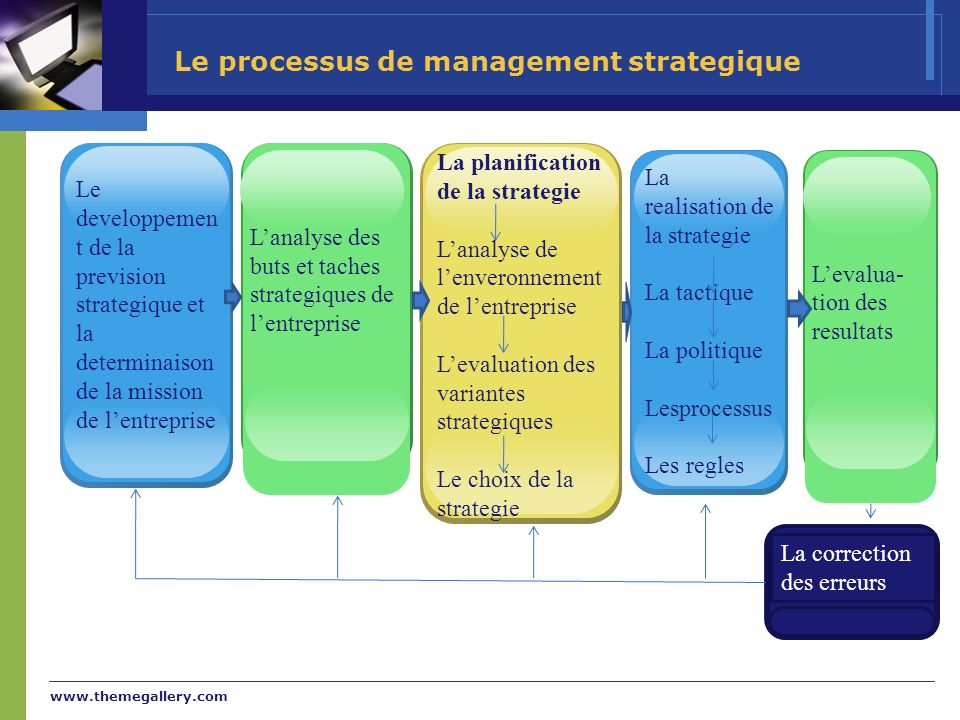 Le processus de management strategique