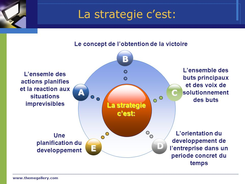La strategie c'est: B A C D E La strategie c'est: