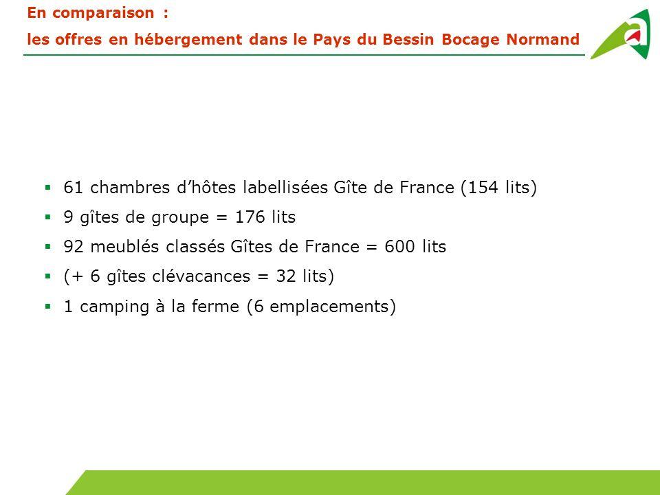 61 chambres d'hôtes labellisées Gîte de France (154 lits)