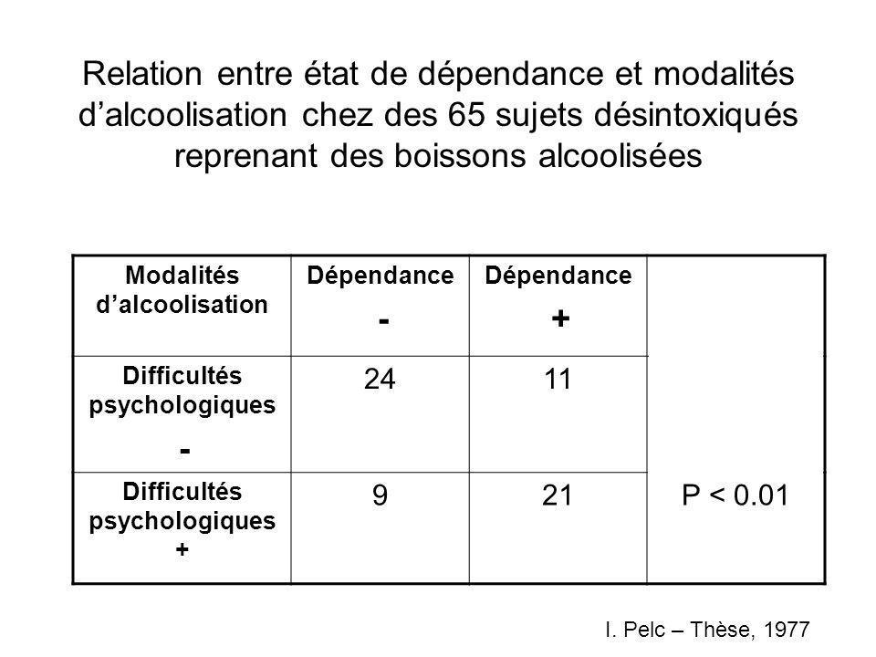 Relation entre état de dépendance et modalités d'alcoolisation chez des 65 sujets désintoxiqués reprenant des boissons alcoolisées