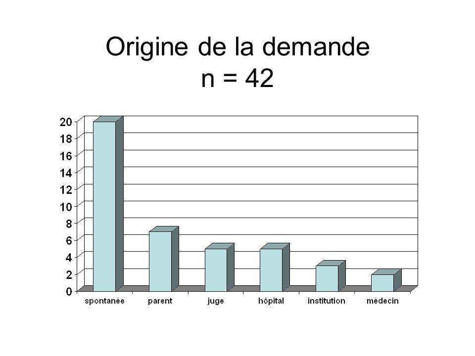 Origine de la demande n = 42