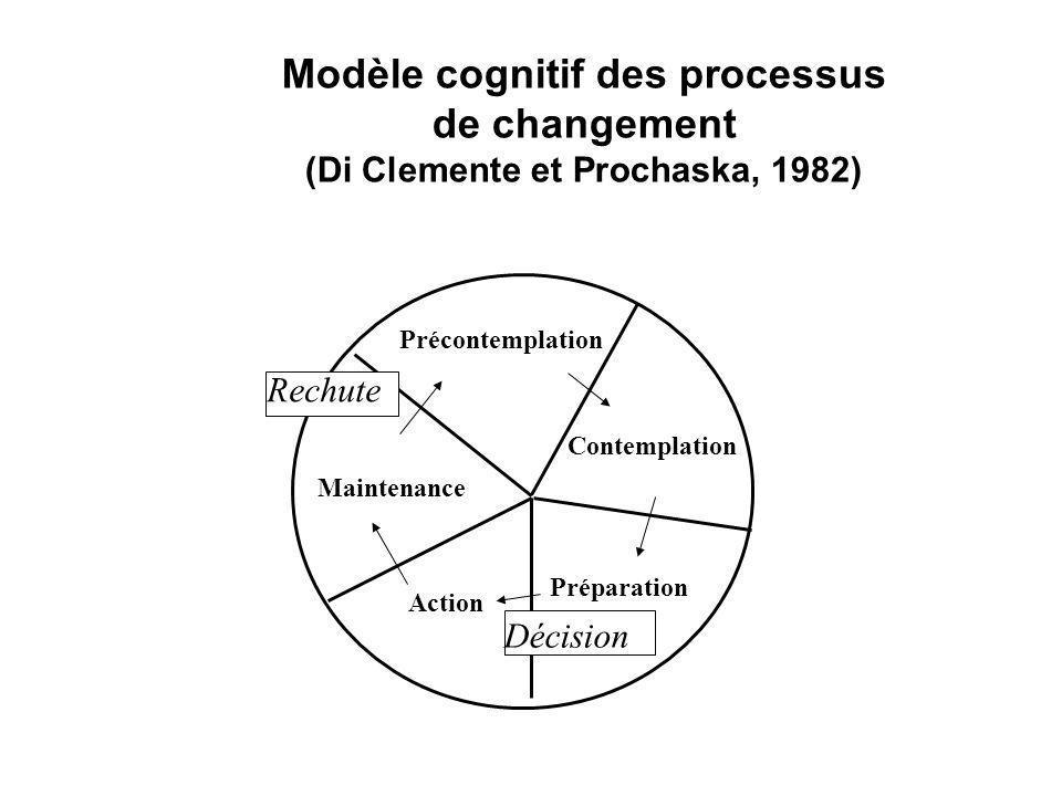Modèle cognitif des processus de changement (Di Clemente et Prochaska, 1982)