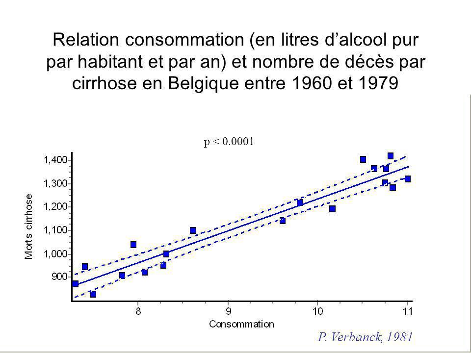Relation consommation (en litres d'alcool pur par habitant et par an) et nombre de décès par cirrhose en Belgique entre 1960 et 1979