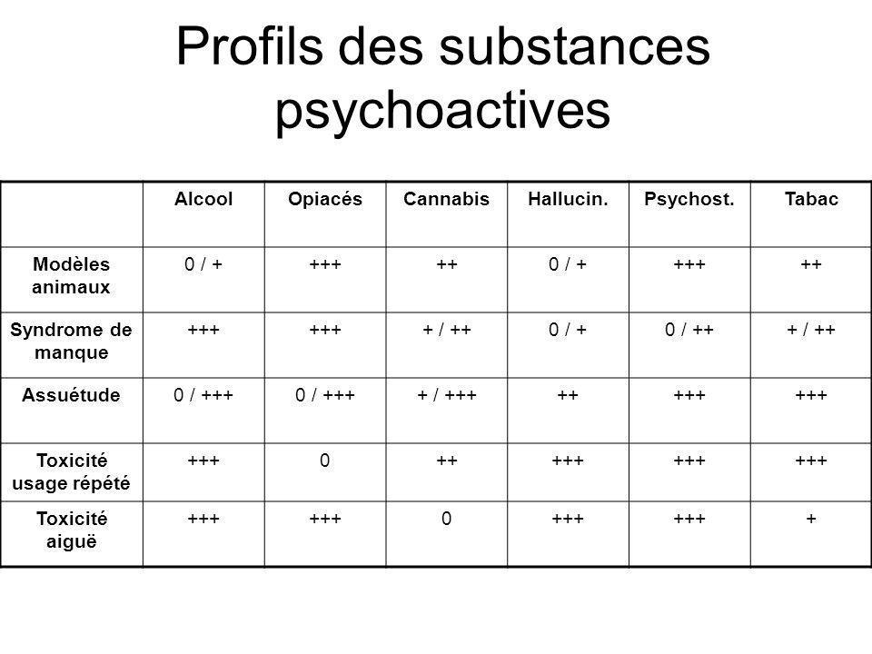 Profils des substances psychoactives