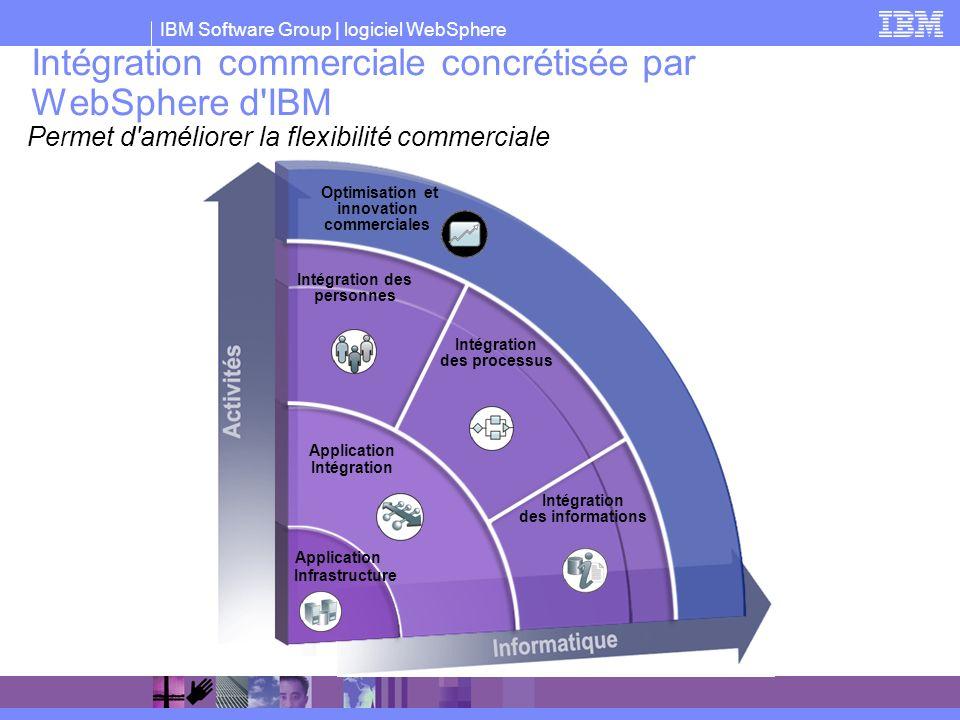 Intégration commerciale concrétisée par WebSphere d IBM