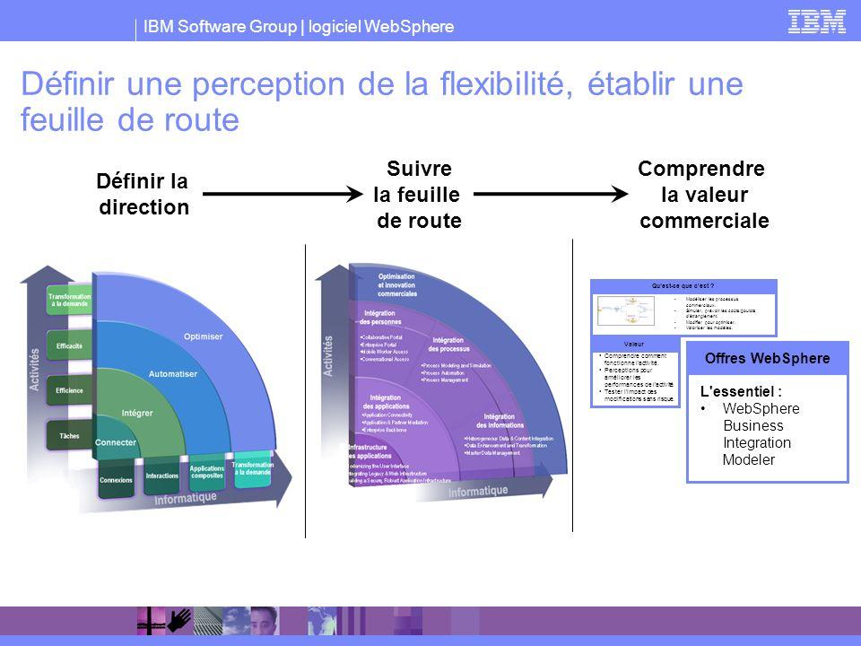 Définir une perception de la flexibilité, établir une feuille de route