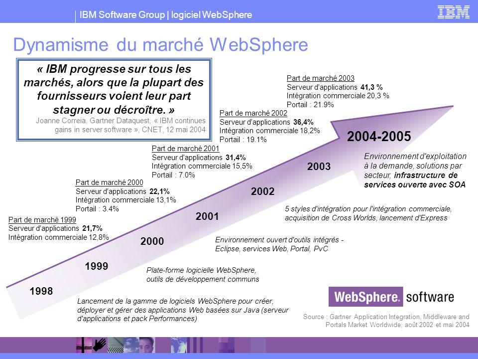 Dynamisme du marché WebSphere