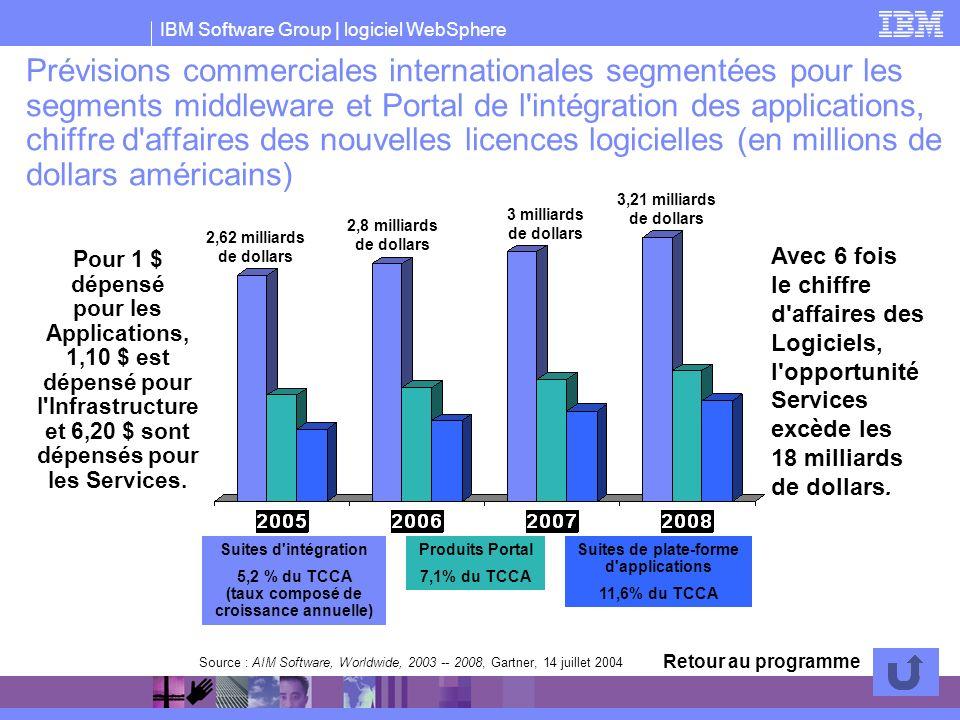 Prévisions commerciales internationales segmentées pour les segments middleware et Portal de l intégration des applications, chiffre d affaires des nouvelles licences logicielles (en millions de dollars américains)