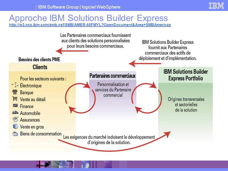 Approche IBM Solutions Builder Express http://w3. ncs. ibm. com/smb