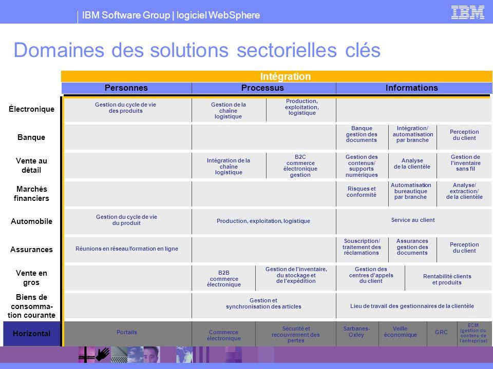 Domaines des solutions sectorielles clés