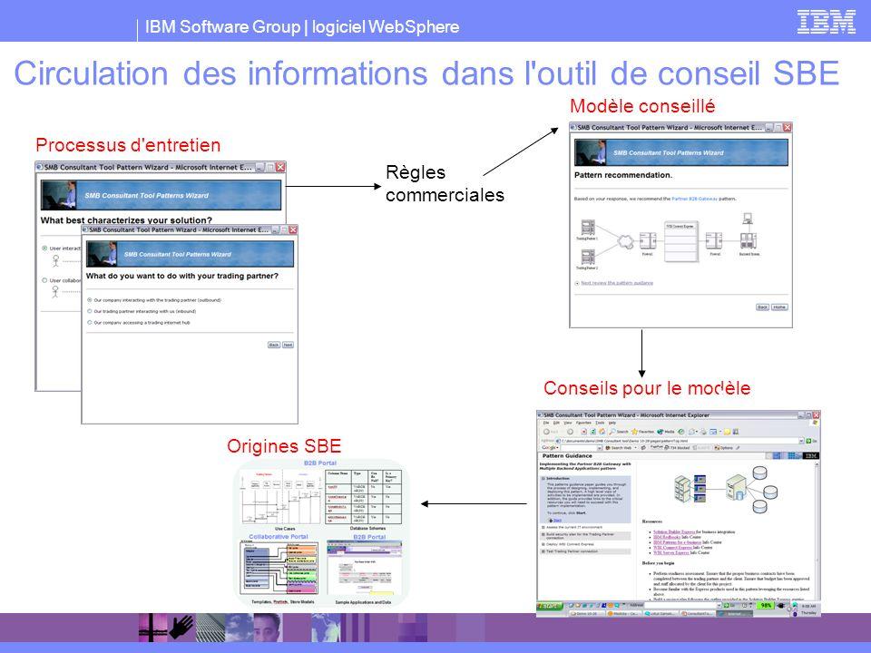 Circulation des informations dans l outil de conseil SBE