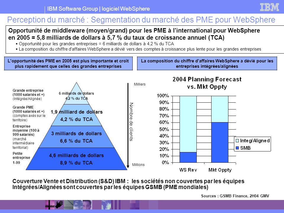 Perception du marché : Segmentation du marché des PME pour WebSphere