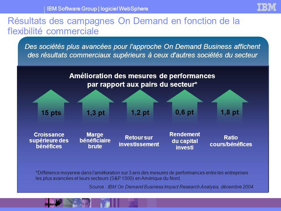 Résultats des campagnes On Demand en fonction de la flexibilité commerciale