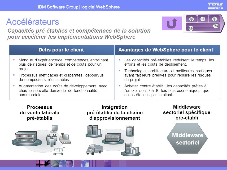 Accélérateurs Capacités pré-établies et compétences de la solution pour accélérer les implémentations WebSphere.
