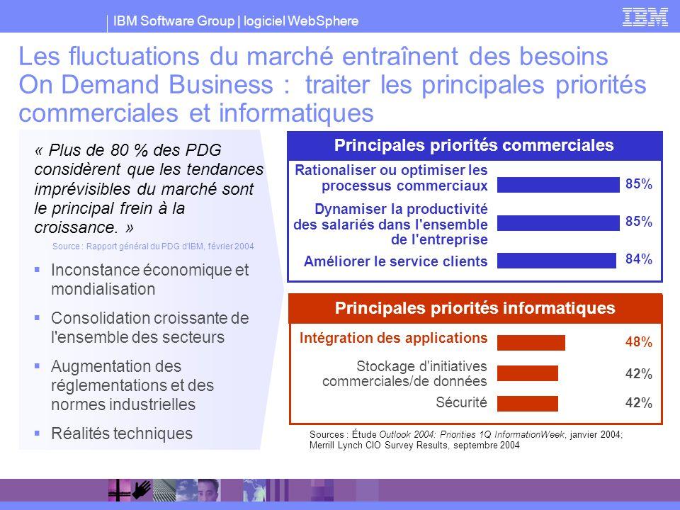 Principales priorités commerciales Principales priorités informatiques