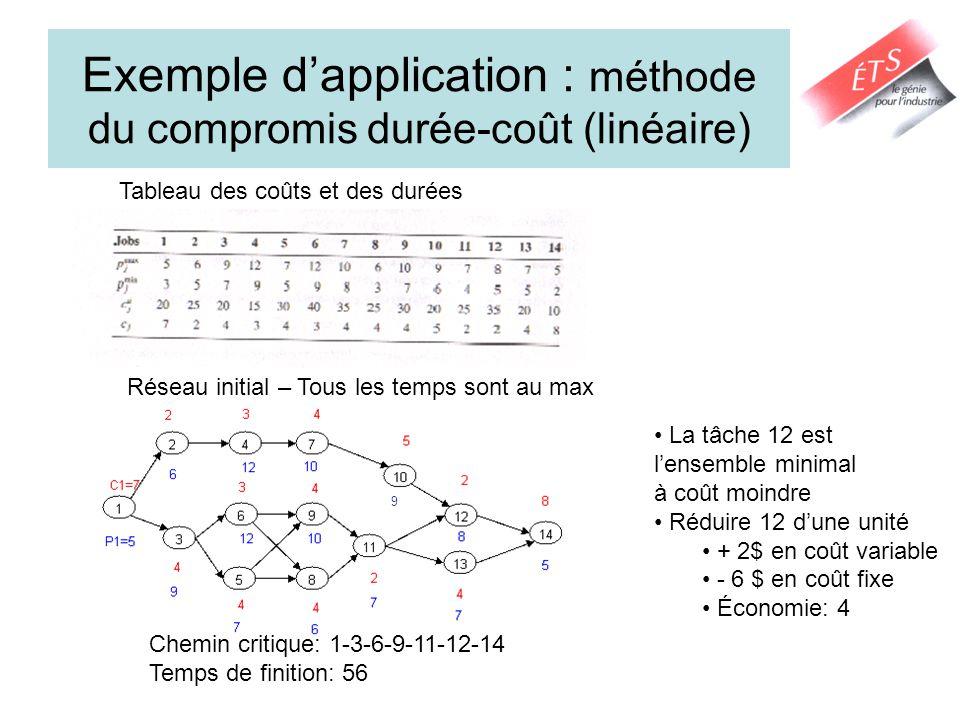 Exemple d'application : méthode du compromis durée-coût (linéaire)