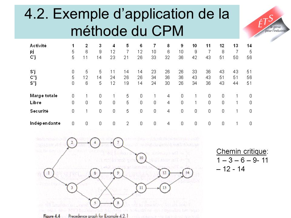 4.2. Exemple d'application de la méthode du CPM