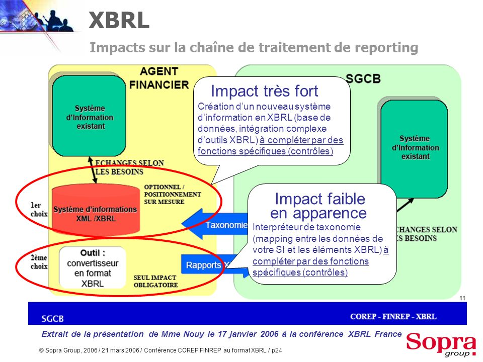 XBRL Impact très fort Impact faible en apparence