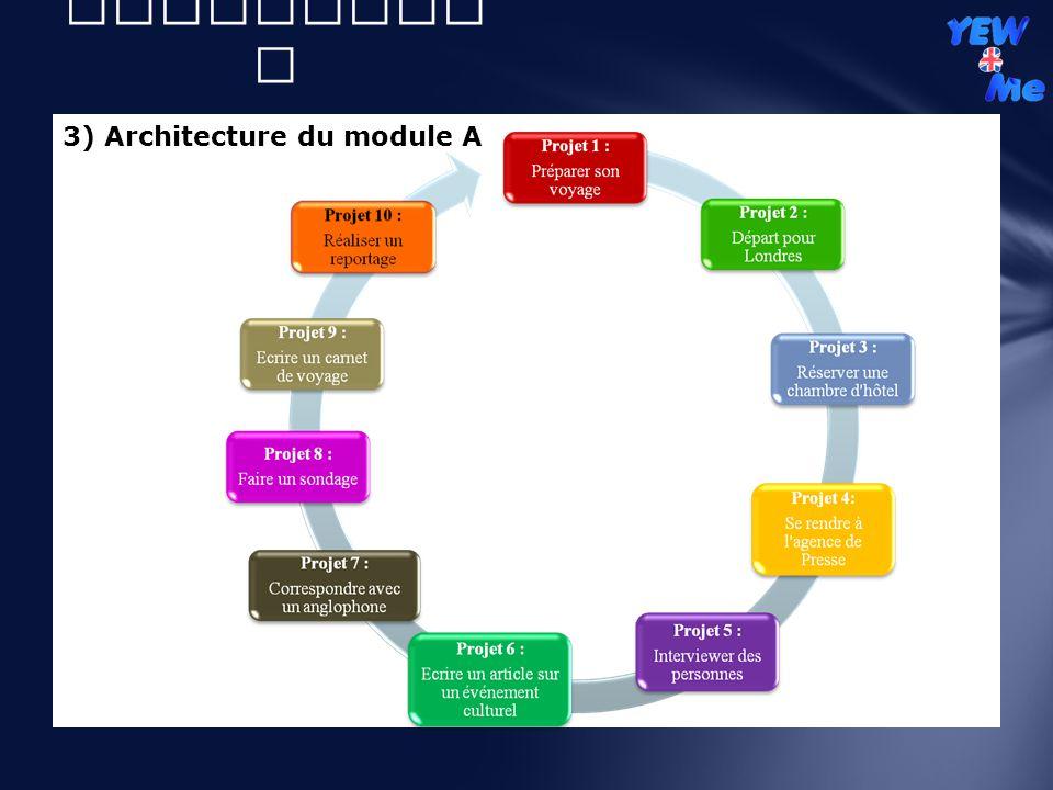 II) Volet didactique 3) Architecture du module A