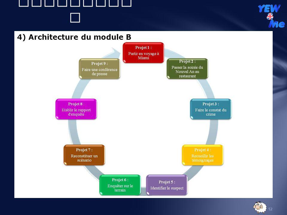 II) Volet didactique 4) Architecture du module B DIDINE