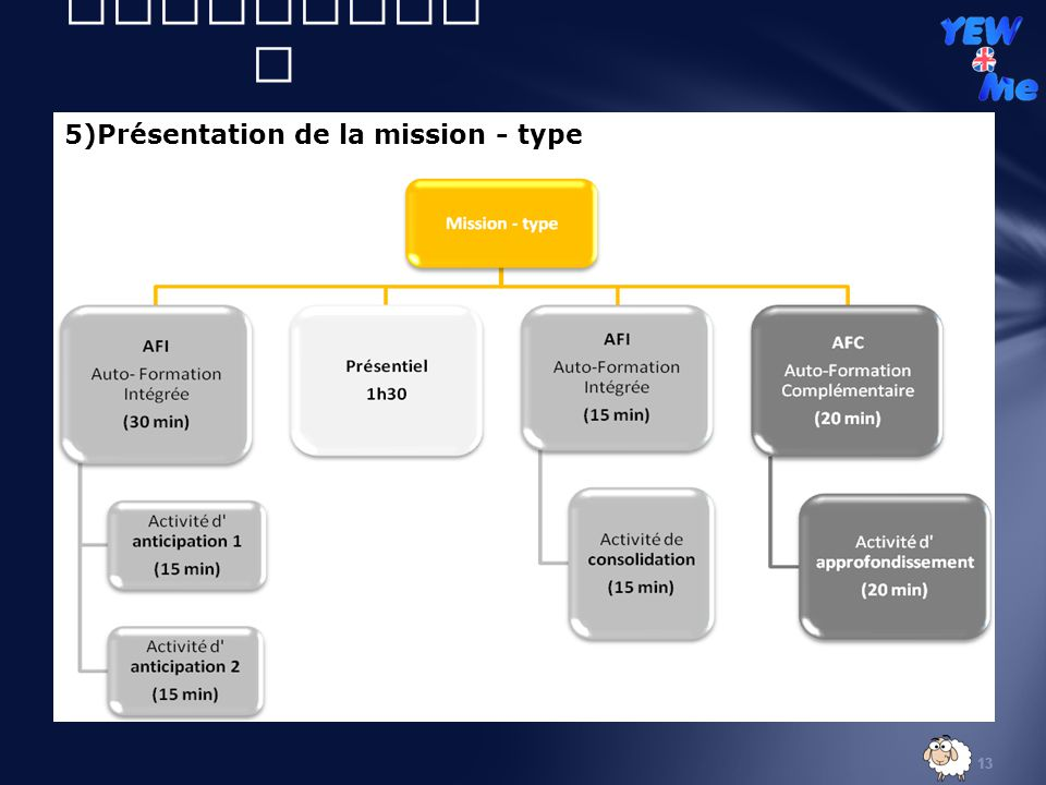 II) Volet didactique 5)Présentation de la mission - type YANG parole :