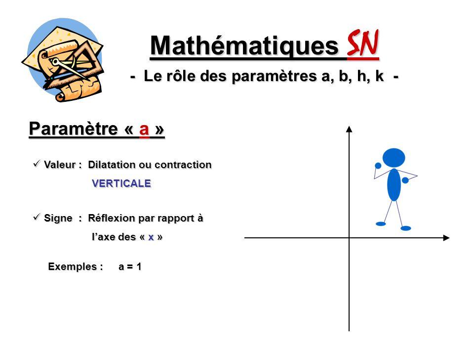 Mathématiques SN - Le rôle des paramètres a, b, h, k -