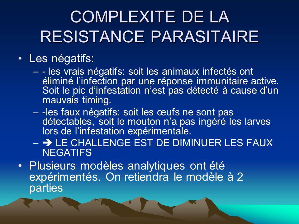 COMPLEXITE DE LA RESISTANCE PARASITAIRE