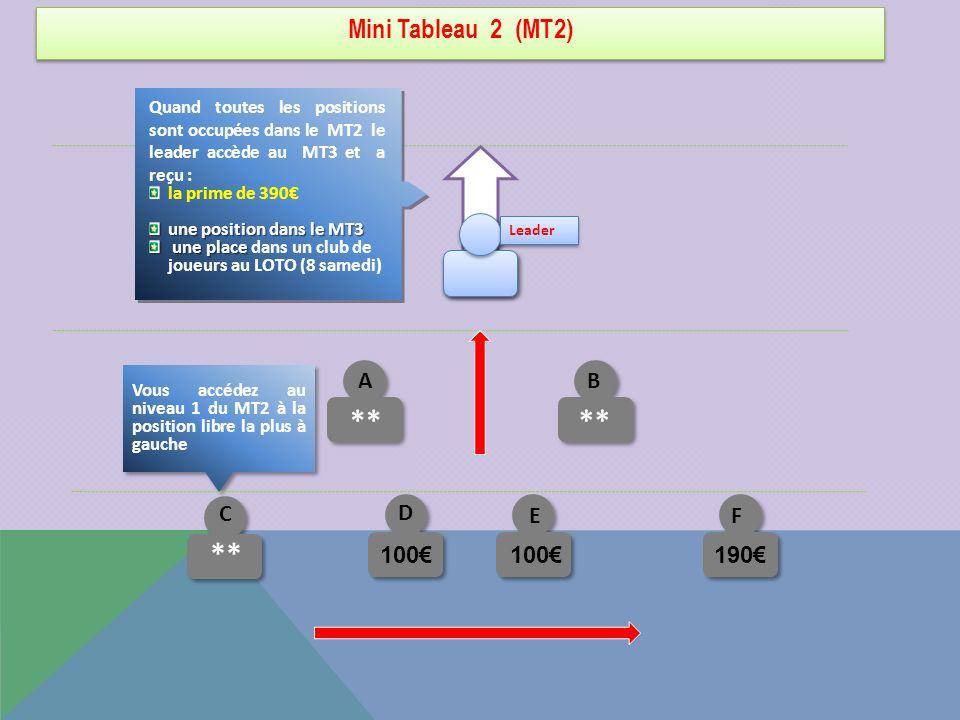** ** ** Mini Tableau 2 (MT2) A B C D 100€ 100€ E 190€ F
