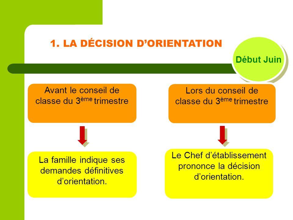 1. LA DÉCISION D'ORIENTATION