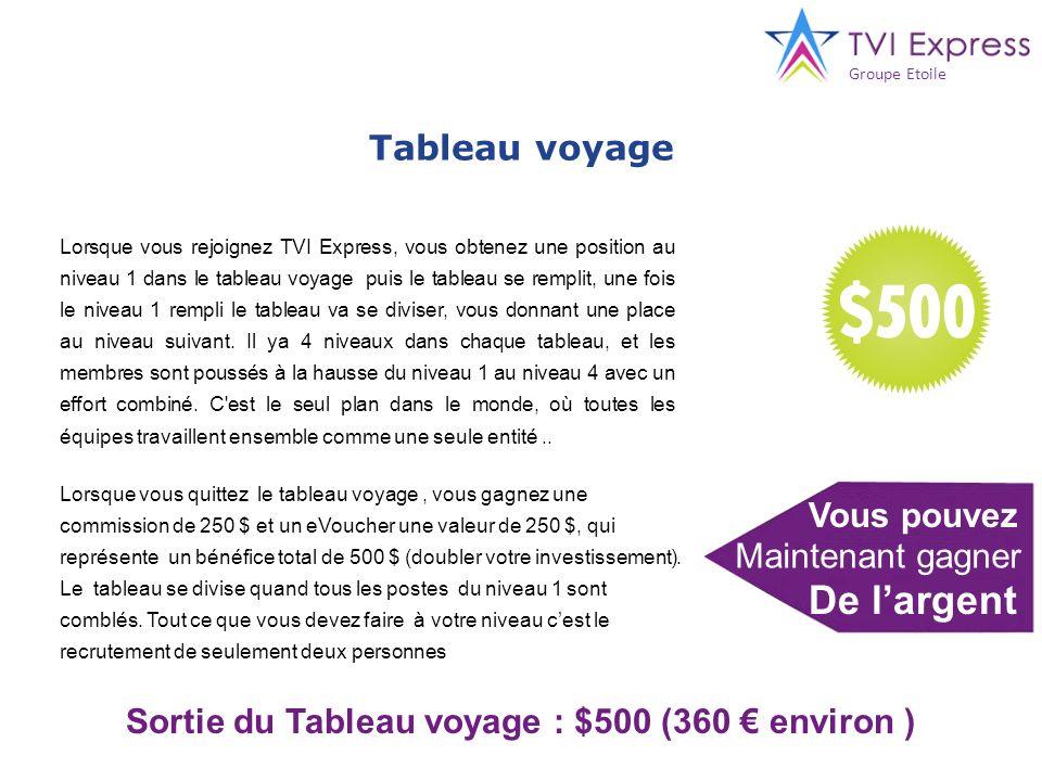 Sortie du Tableau voyage : $500 (360 € environ )