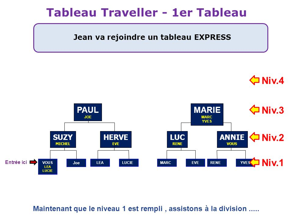 Tableau Traveller - 1er Tableau Jean va rejoindre un tableau EXPRESS