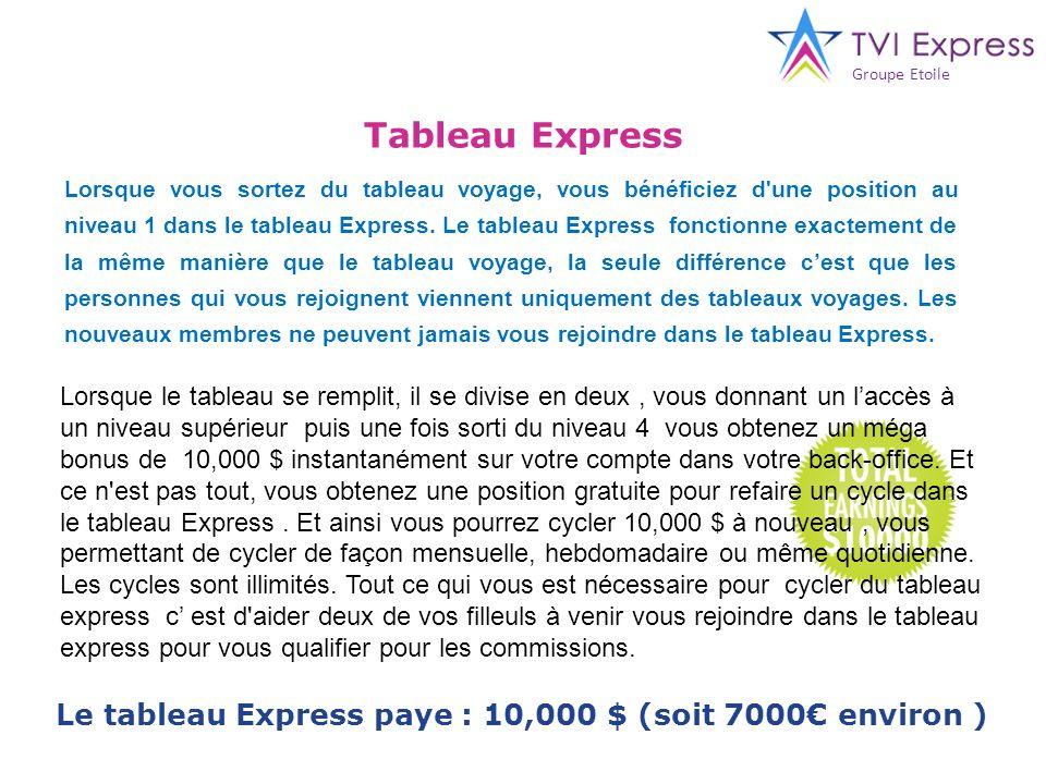 Le tableau Express paye : 10,000 $ (soit 7000€ environ )