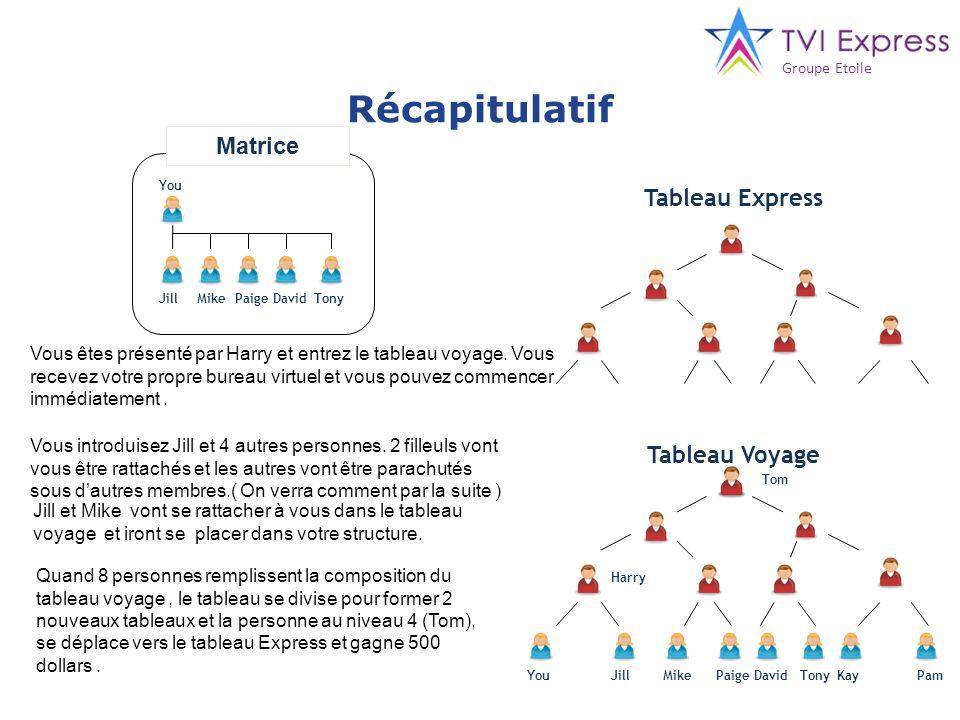 Récapitulatif Matrice Tableau Express Tableau Voyage