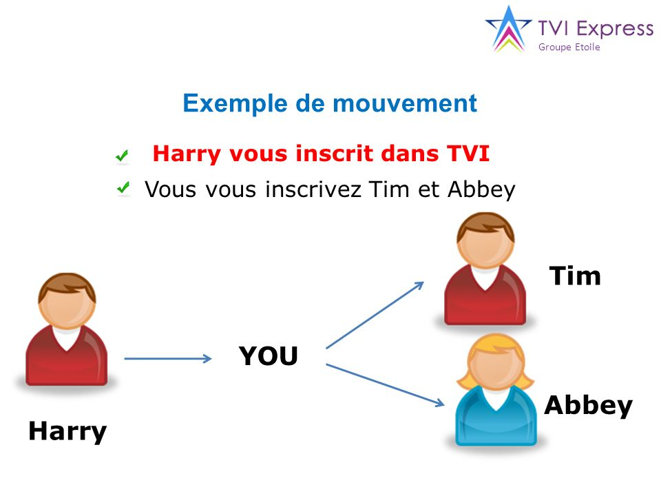 Exemple de mouvement Tim YOU Abbey Harry Harry vous inscrit dans TVI