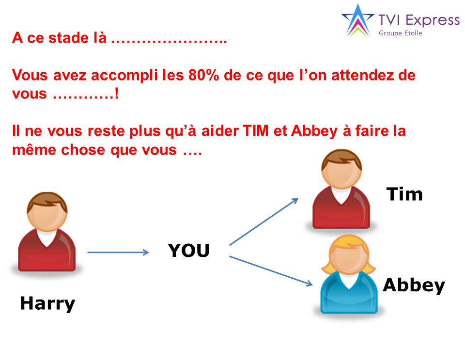 Tim YOU Abbey Harry A ce stade là …………………..