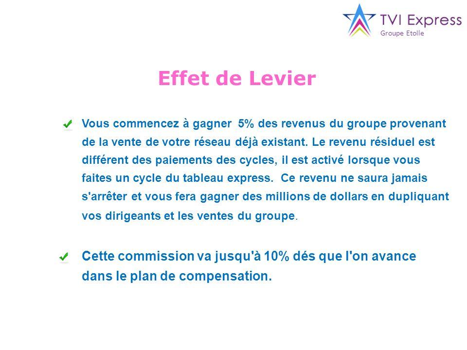 Groupe Etoile Effet de Levier.