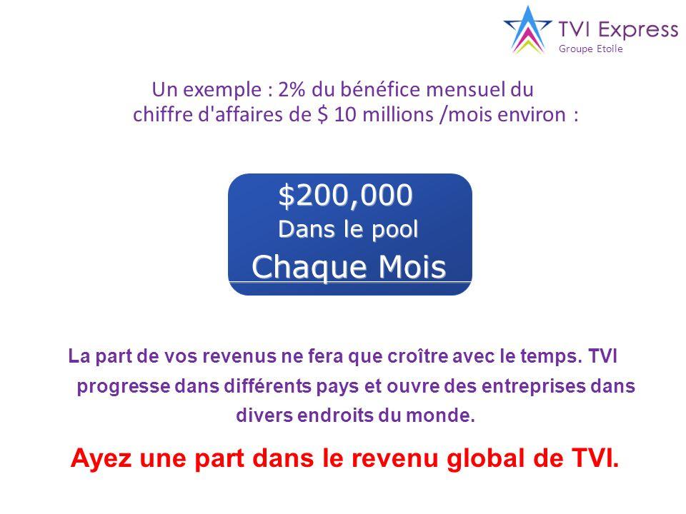 Groupe Etoile Un exemple : 2% du bénéfice mensuel du chiffre d affaires de $ 10 millions /mois environ :