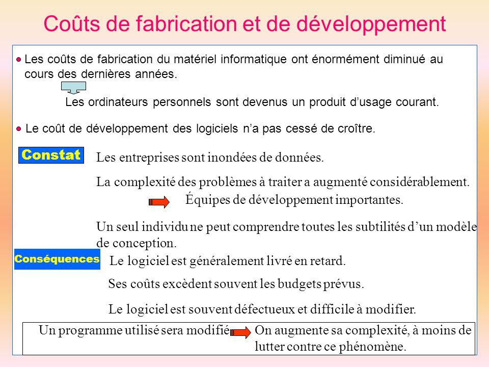 Coûts de fabrication et de développement