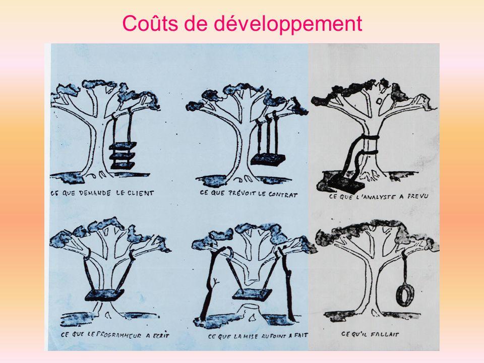 Coûts de développement