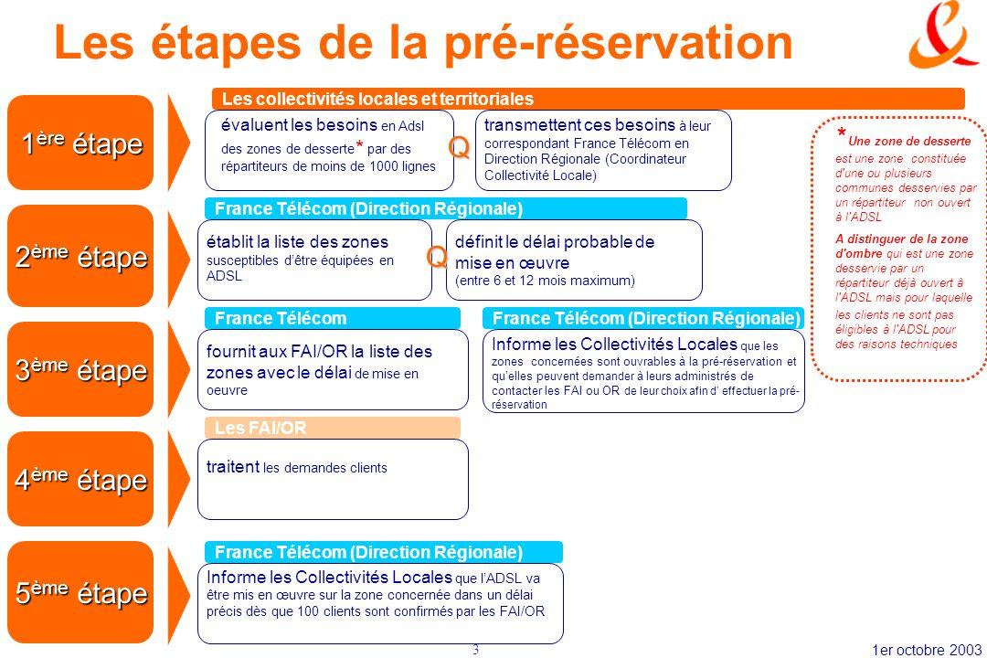 Les étapes de la pré-réservation