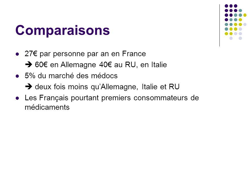 Comparaisons 27€ par personne par an en France