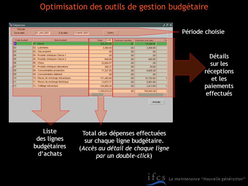 Optimisation des outils de gestion budgétaire