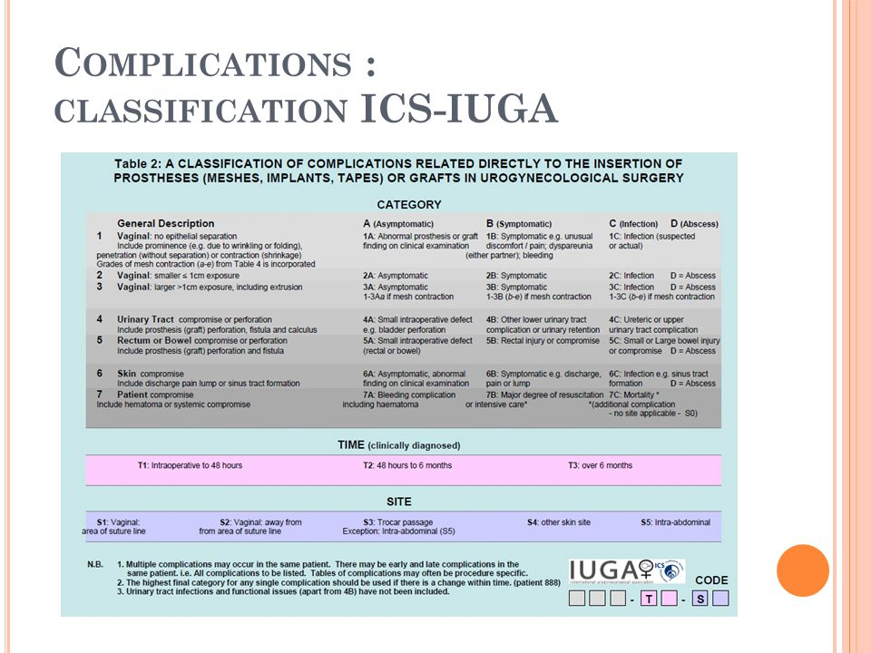 Complications : classification ICS-IUGA