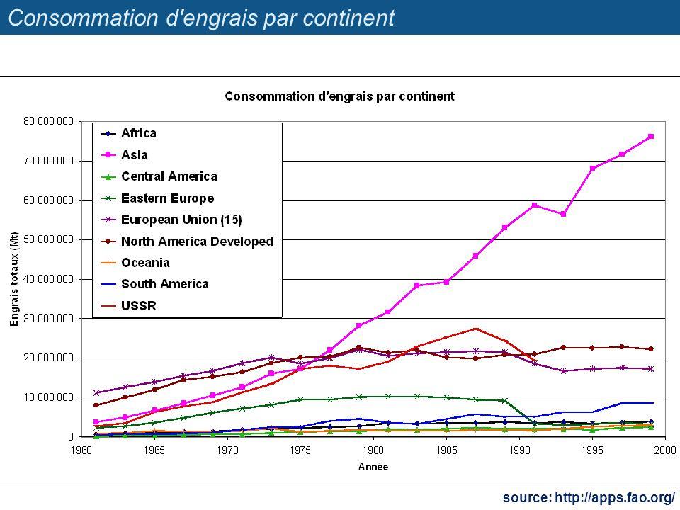 Consommation d engrais par continent
