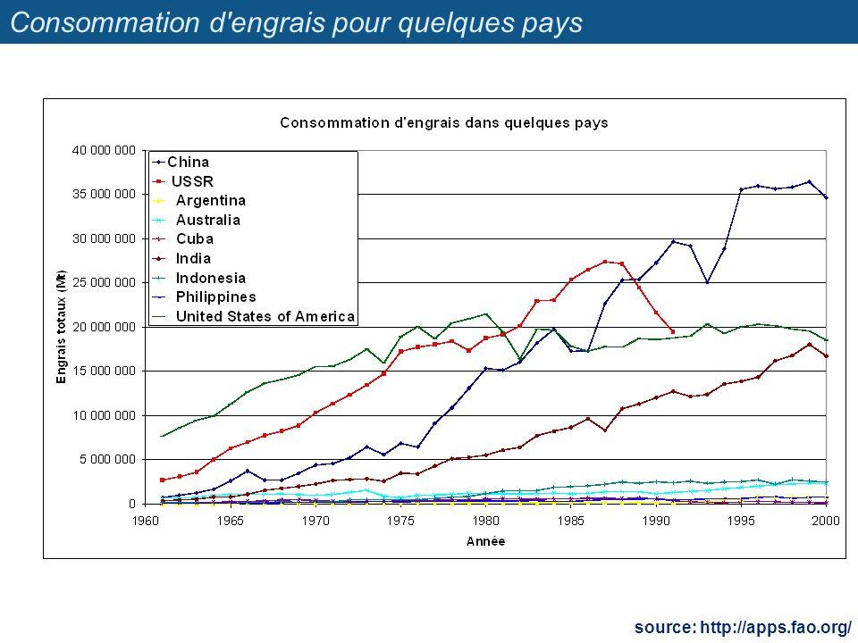 Consommation d engrais pour quelques pays