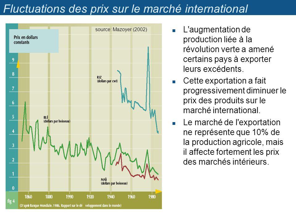 Fluctuations des prix sur le marché international