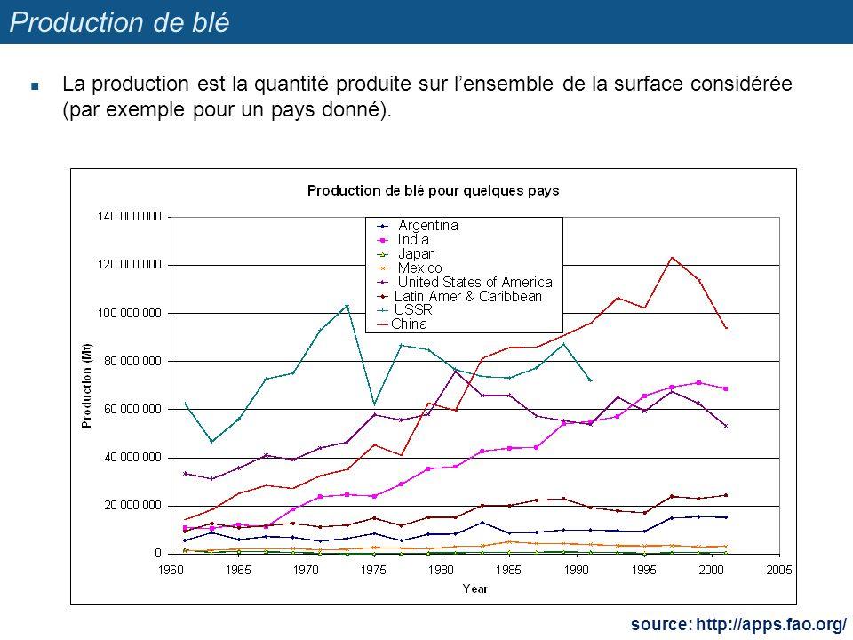 Production de blé La production est la quantité produite sur l'ensemble de la surface considérée (par exemple pour un pays donné).