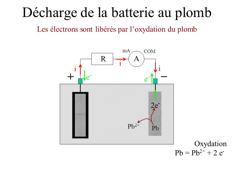 la batterie au plomb ppt video online t l charger. Black Bedroom Furniture Sets. Home Design Ideas