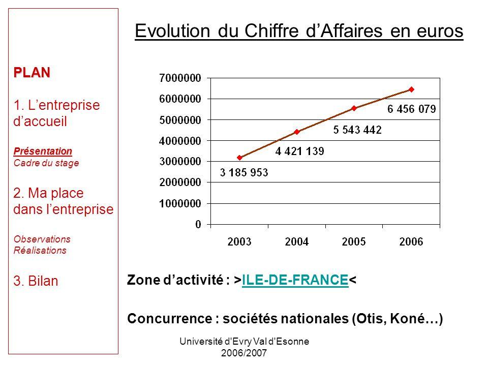 Evolution du Chiffre d'Affaires en euros